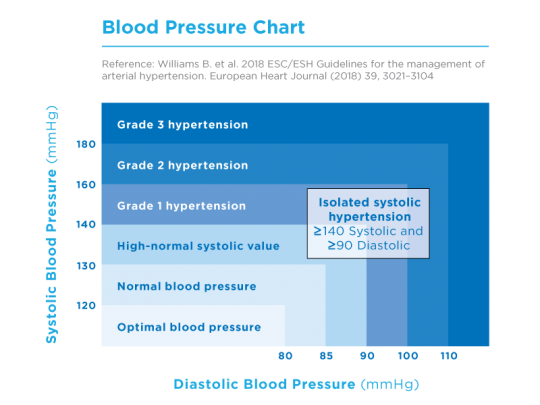 120 85 lectura de presión arterial
